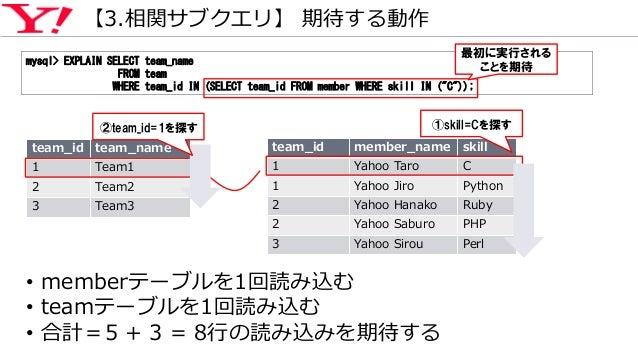 【3.相関サブクエリ】 期待する動作 team_id team_name 1 Team1 2 Team2 3 Team3 team_id member_name skill 1 Yahoo Taro C 1 Yahoo Jiro Python ...