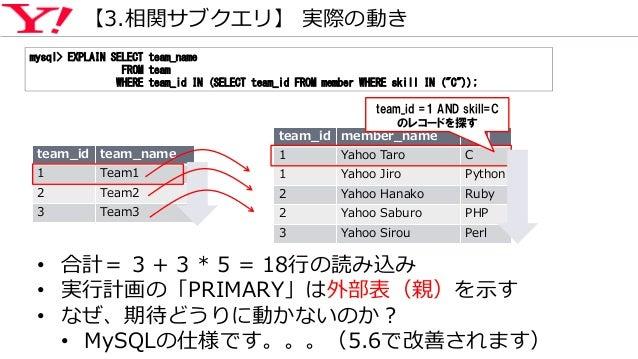 """【3.相関サブクエリ】 実際の動き mysql> EXPLAIN SELECT team_name FROM team WHERE team_id IN (SELECT team_id FROM member WHERE skill IN (""""..."""
