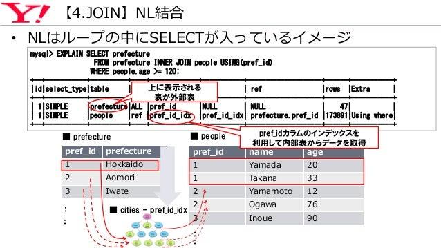 【4.JOIN】NL結合 pref_id prefecture 1 Hokkaido 2 Aomori 3 Iwate pref_id name age 1 Yamada 20 1 Takana 33 2 Yamamoto 12 2 Ogawa...