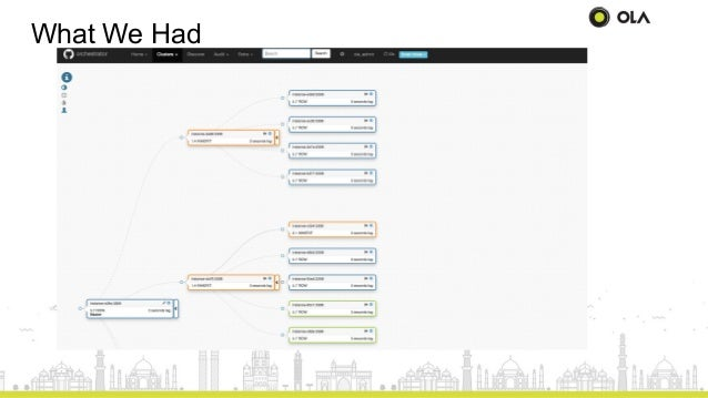 MySQL topology healing at OLA. Slide 3