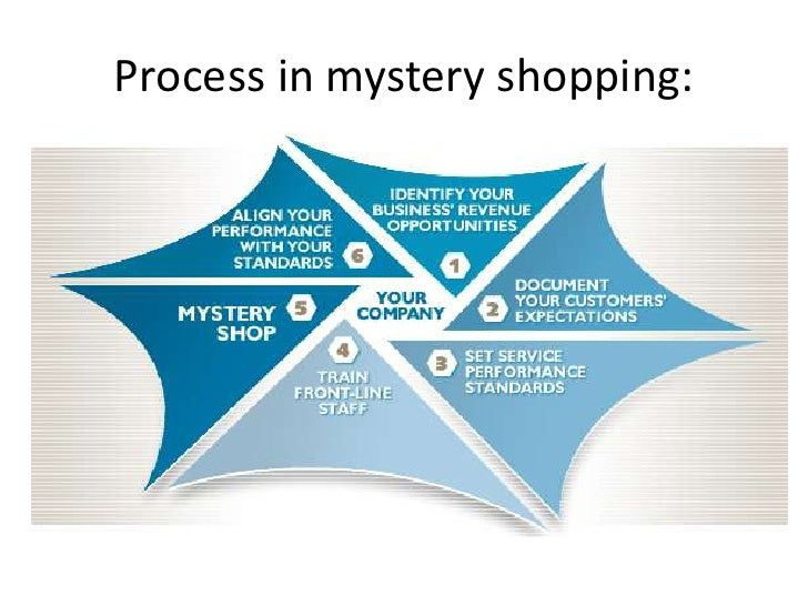 mystery shopping Mystery shopping, also known as secret shopping is a marketing research technique that is used by companies to evaluate the performance of their products or services.