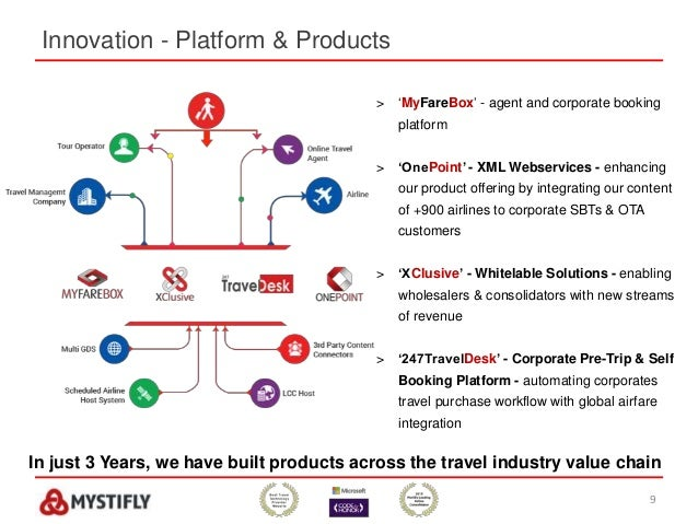 Innovation - Platform & Products 9 > 'MyFareBox' - agent and corporate booking platform > 'OnePoint' - XML Webservices - e...