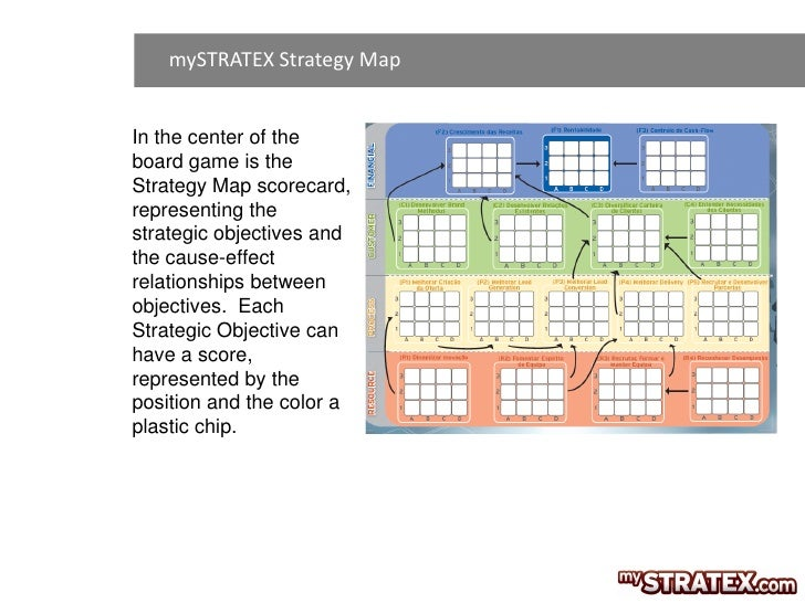 mySTRATEX Strategy MapIn the center of theboard game is theStrategy Map scorecard,representing thestrategic objectives and...