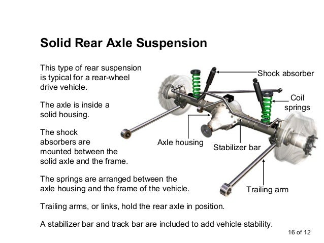 Auto Mobile Diagram Of Rear Suspension Electrical Work Wiring