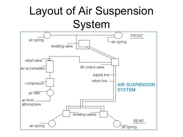 automobile suspension system 22 638?cb=1392152036 automobile suspension system