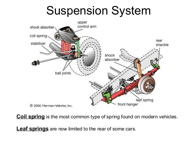 Automobile Suspension System on points and coil diagram