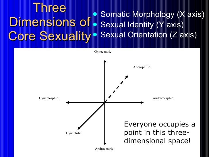 Five dimensions of human sexuality