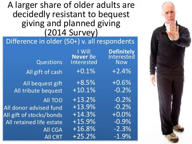 14  12  10  8  6  4  2  0  Give-Bequest Gap  Older adults are initially  more resistant to  bequest giving but are  more r...