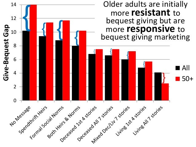 More older  adults (50+) are  resistant to  planned giving  concepts than  younger adults  (30-50)