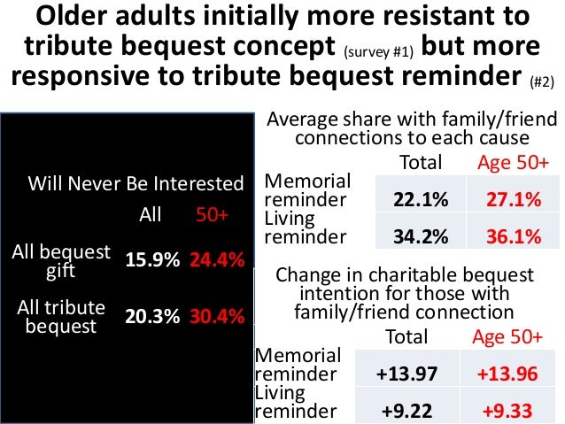 More older adults (50+) are resistant  to planned giving concepts, BUT are  also more responsive to messages