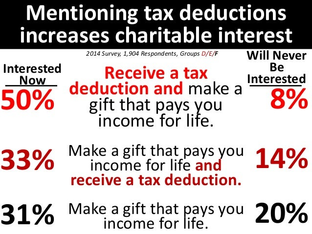 Mentioning tax deductions  increases charitable interest  Interested  Now  28%  27%  21%  Will Never  Be  Interested  17% ...