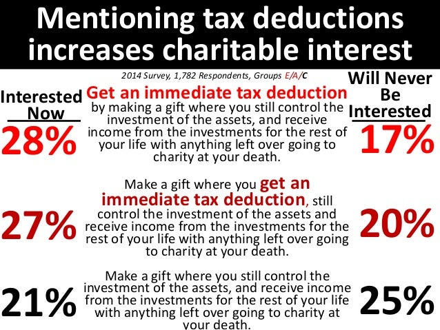 It is important to mention tax  deductions when initially describing a  planned gift