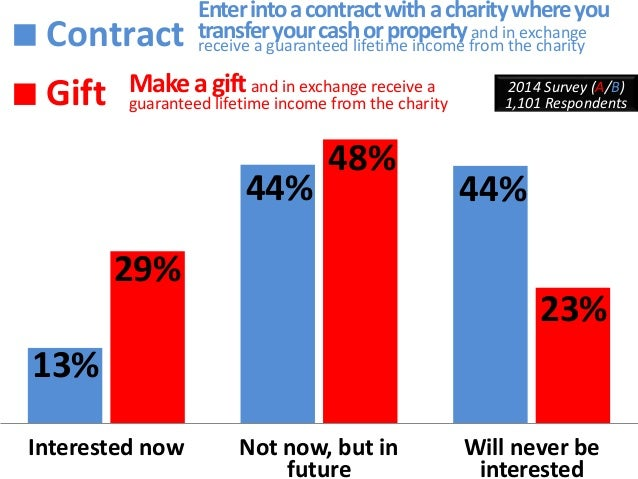 Formal terms lower charitable  interest  Interested  Now  50%  23%  Will Never  Be  Interested  8%  19%  2014 Survey, 1,41...