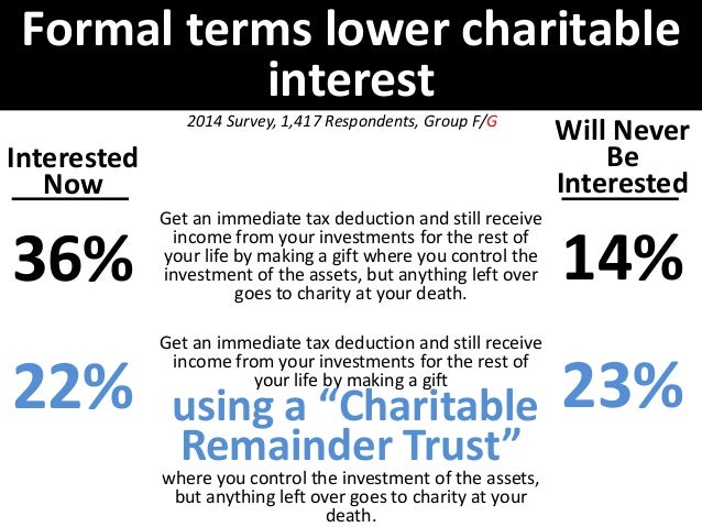 Formal terms lower charitable  interest  Interested  Now  26%  15%  Will Never  Be  Interested  23%  30%  2014 Survey, 1,4...