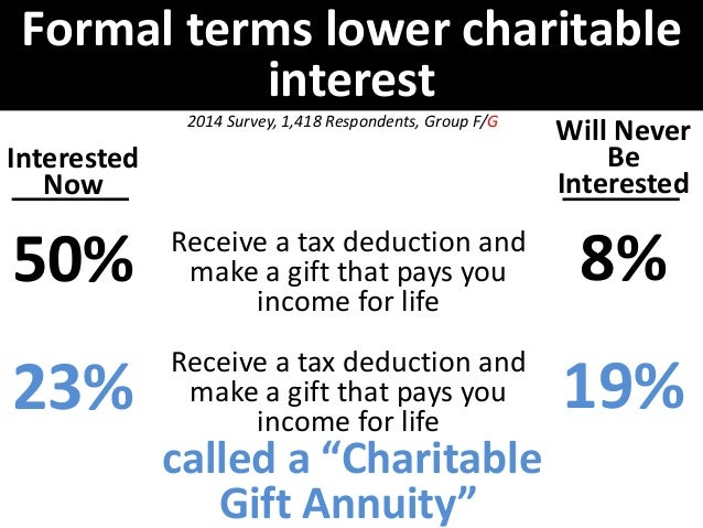 Formal terms lower charitable  Interested  Now  23%  12%  Will Never  Be  Interested  12%  14%  interest  2014 Survey, 1,2...