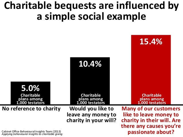 The social example  dramatically increased  total charitable dollars  $280,500  Cabinet Office Behavioural Insights Team (...