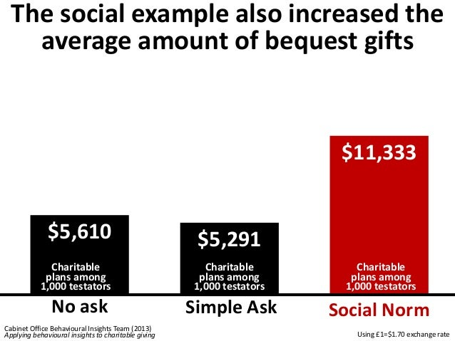 The social norm increased  charitable bequest intentions  Interested  Now  30%  23%  12%  Will Never  Be  Interested  9%  ...