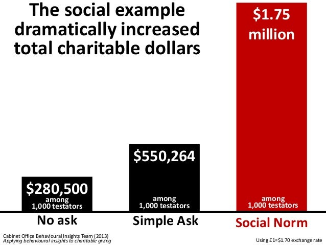 The decision to  leave an actual  charitable bequest  (not just a survey  response) isn't  dramatically  influenced by  sl...