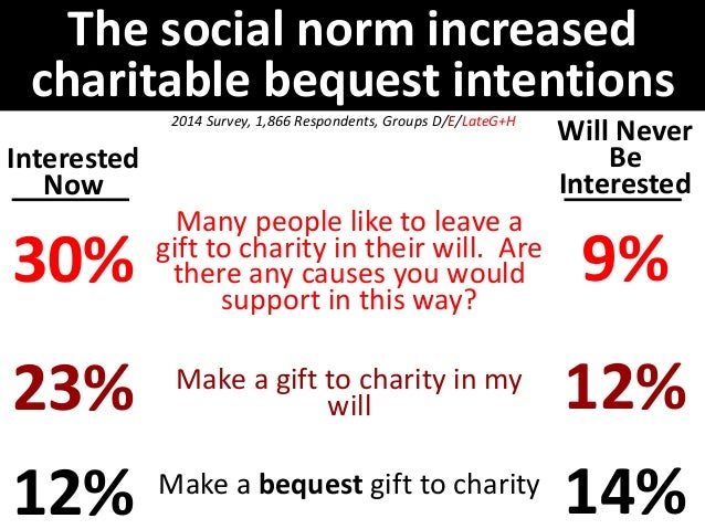 The decision to leave an actual  charitable bequest isn't dramatically  influenced by slight phrasing changes