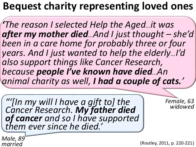 Connection reminder +  tribute bequest offer  increases interest  Change in charitable bequest intention  for those with f...