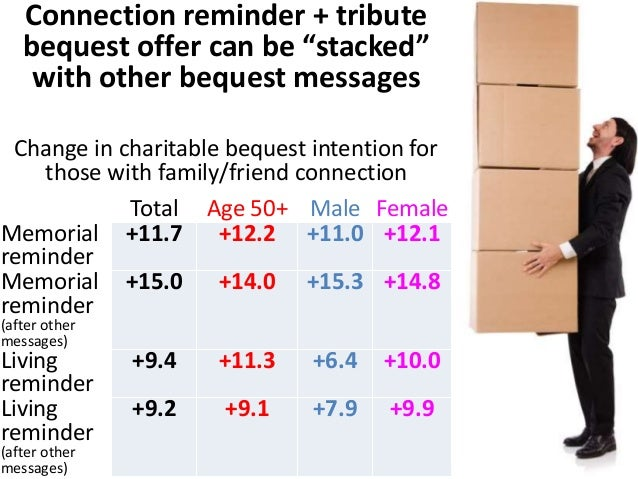 Tribute bequests are more attractive for  ascendants, less for descendants or friends  Family and friend words associated ...