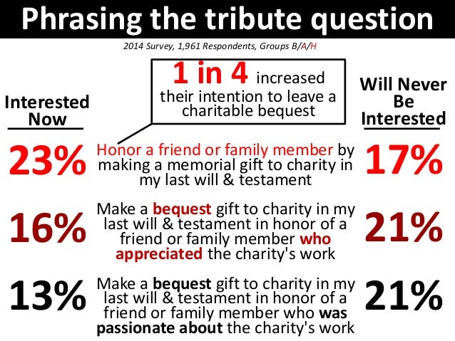 Many people increase their interest if  given the option to leave a tribute  bequest honoring a loved one