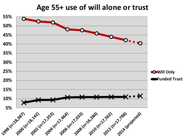 10%  8%  6%  4%  2%  0%  1998  (n=18,987)  2000  (n=18,142)  2002  (n=17,353)  2004  (n=17,464)  2006  (n=17,033)  2008  (...