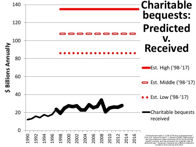 100%  90%  80%  70%  60%  50%  40%  30%  20%  10%  0%  Cumulative percentage of charitable  bequest dollars by donor age a...