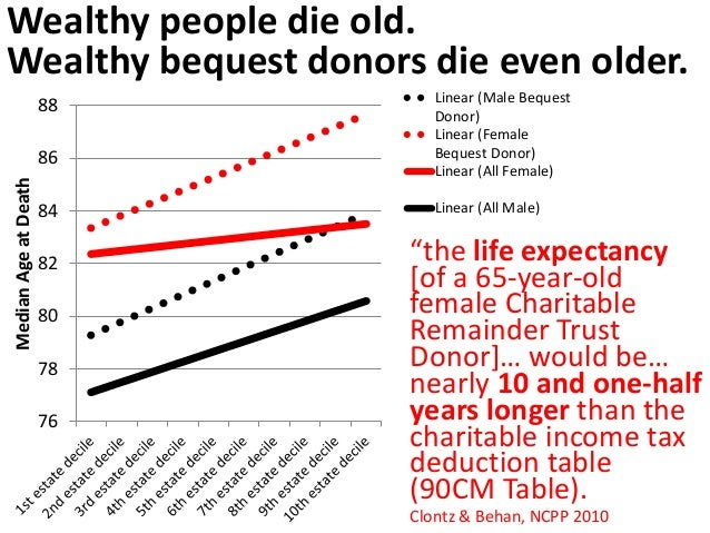 Half of all charitable bequest dollars came  from decedents this age and older…  Current U.S. study:  Age 89  New Australi...