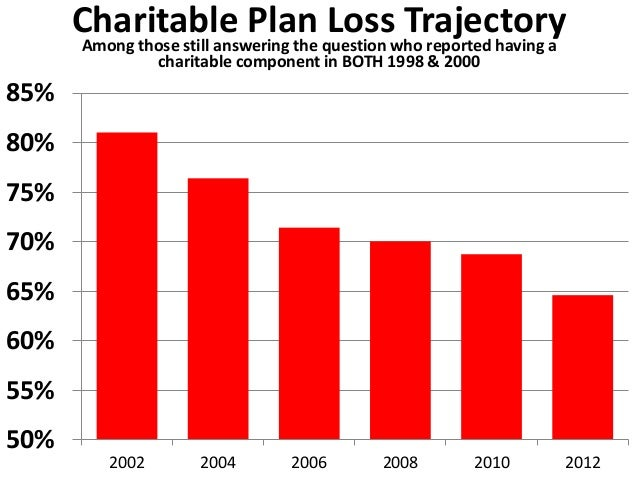 90% of  planned  bequest  donors never  change their  charitable  plans