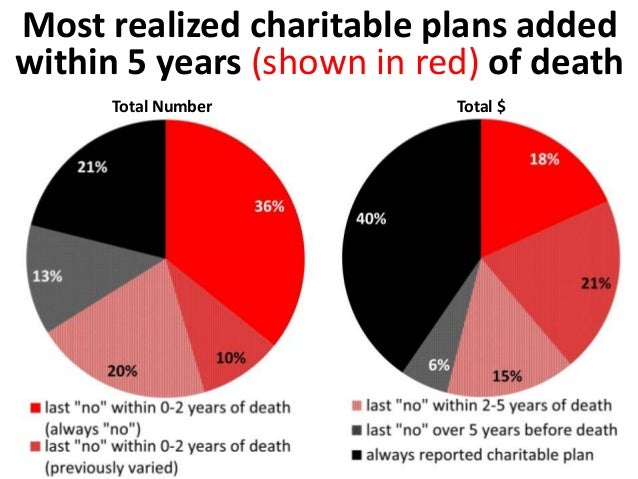 A 5% national sample of 2012 probate records  in Australia showed an estimated  • 31% of charitable wills were signed  wit...