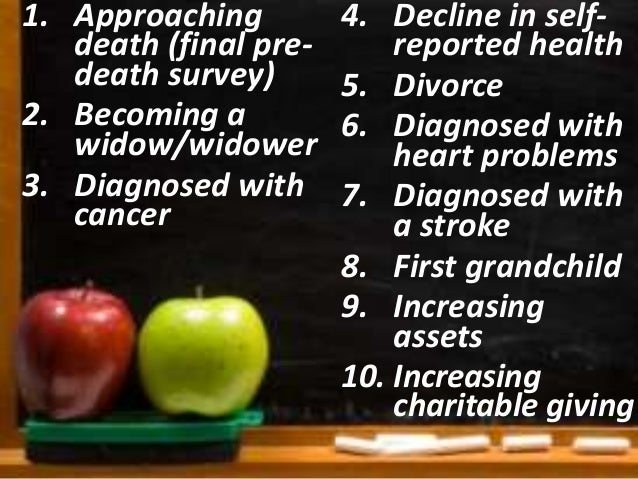 1. Decline in self-reported  health  2. Approaching  death (final pre-death  survey)  3. Becoming a  widow/widower  4. Div...