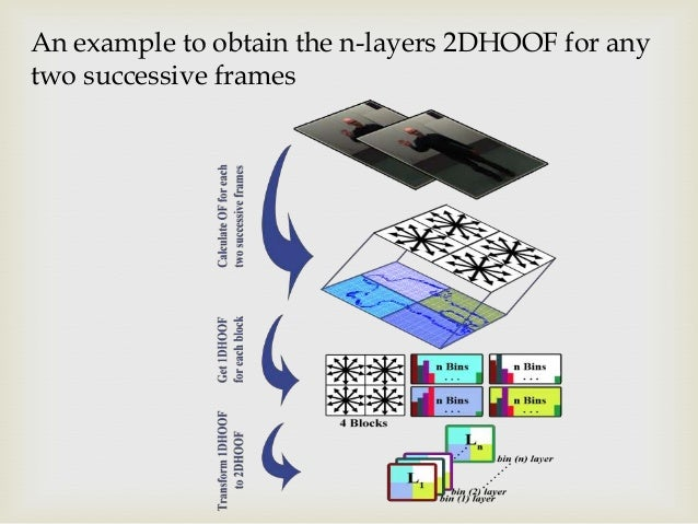 An example to obtain the n-layers 2DHOOF for any two successive frames