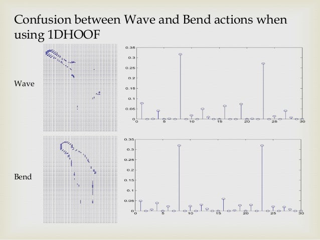 Confusion between Wave and Bend actions when using 1DHOOF  Wave  Bend