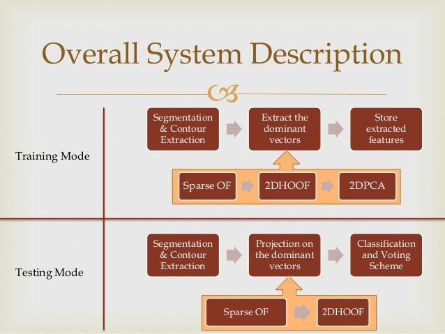 Overall System Description   Segmentation & Contour Extraction  Extract the dominant vectors  Store extracted features  T...