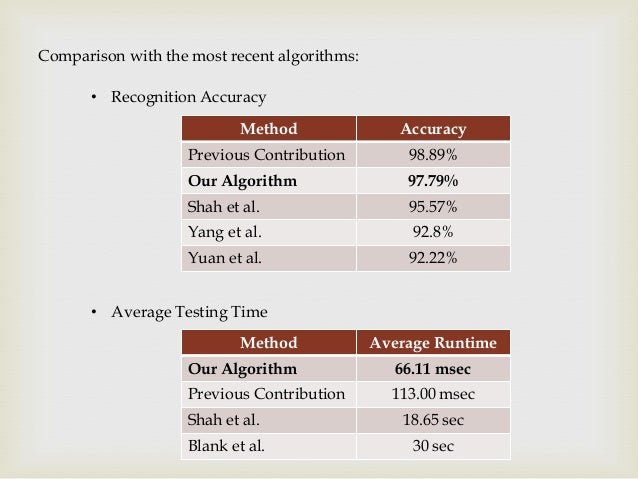 Comparison with the most recent algorithms: • Recognition Accuracy Method  Accuracy  Previous Contribution  98.89%  Our Al...