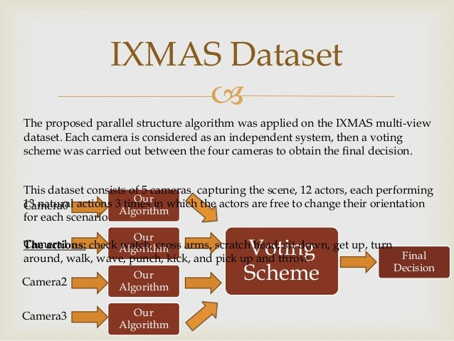 IXMAS Dataset  The proposed parallel structure algorithm was applied on the IXMAS multi-view dataset. Each camera is cons...