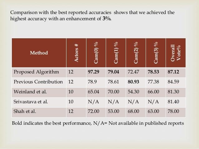 Cam(2) %  Cam(3) %  12  97.29  79.04  72.47  78.53  87.12  Previous Contribution  12  78.9  78.61  80.93  77.38  84.59  We...