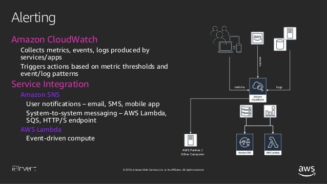 Mythical Mysfits: Management and Ops with AWS Fargate