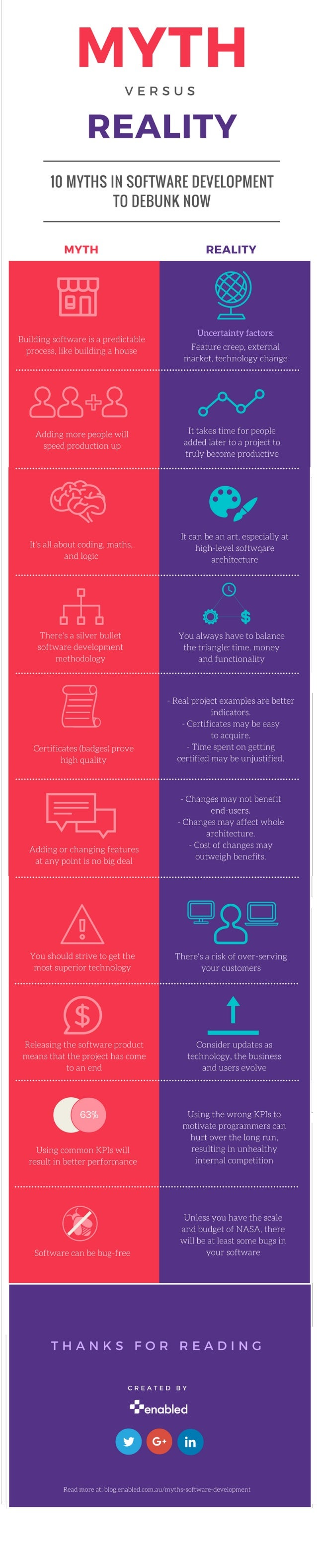 Infographic: Top 10 myths in software development to debunk now