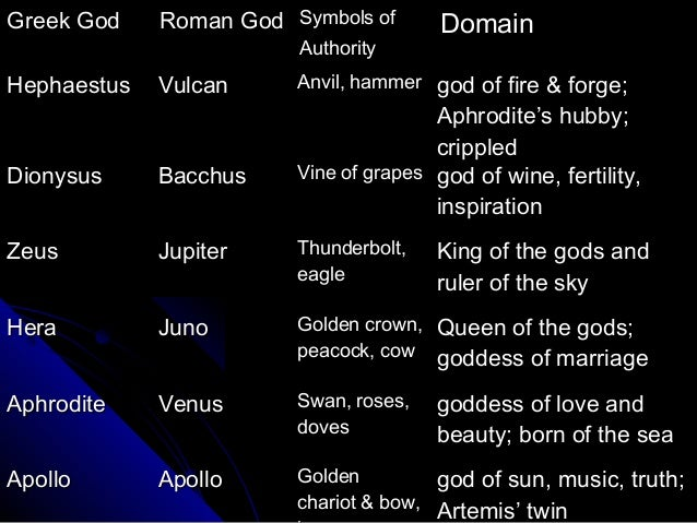 an introduction of the greek god zeus Zeus (greek: ζευς) is the king of the olympians and god of the sky, weather, thunderstorms, lightning bolts, winds and clouds he is also the god of law, order, justice, human fate and the.