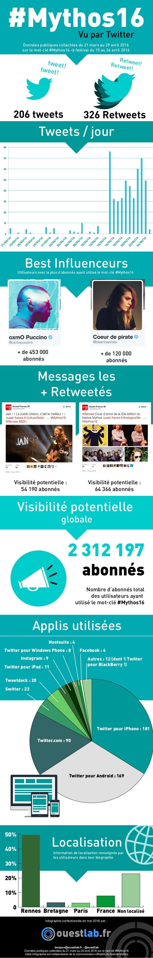 Infographie confectionnée en mai 2016 par : bonjour@ouestlab.fr - @ouestlab Données publiques collectées du 21 mars au 29 ...