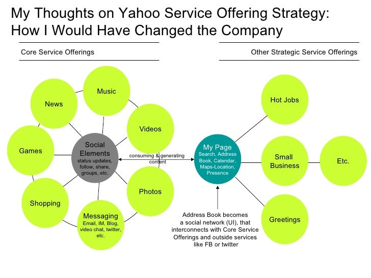 My Thoughts on Yahoo Service Offering Strategy: How I Would Have Changed the Company Messaging Email, IM, Blog, video chat...