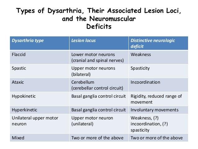 dysarthria symptoms