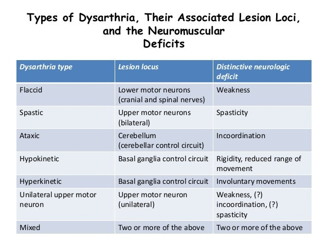 articulation 10 types of dysarthria