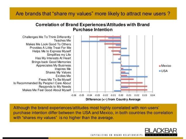 My Values, My Brand Slide 3
