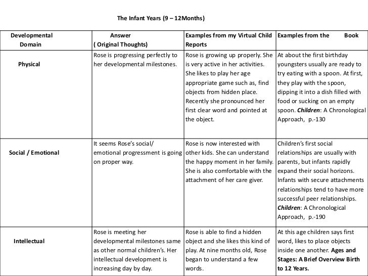 my virtual child essay my virtual child assignment have there been  mydevelopmentlab my virtual child essay essay for you mydevelopmentlab my virtual child essay image