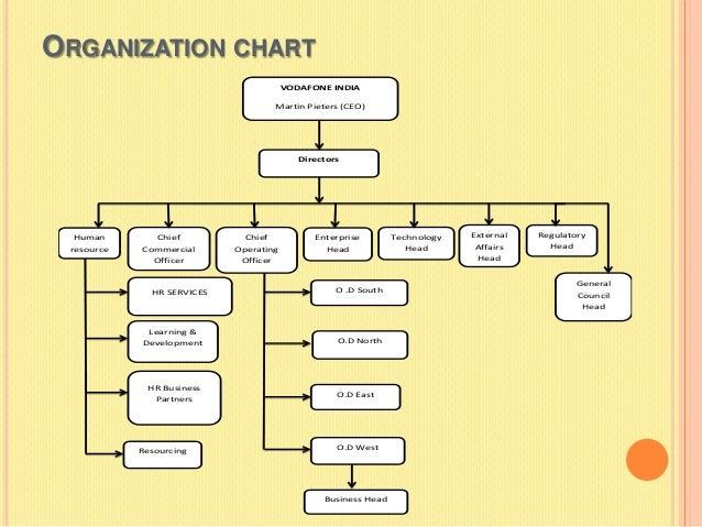 Unit 4 Strategic Management Assignment Vodafone