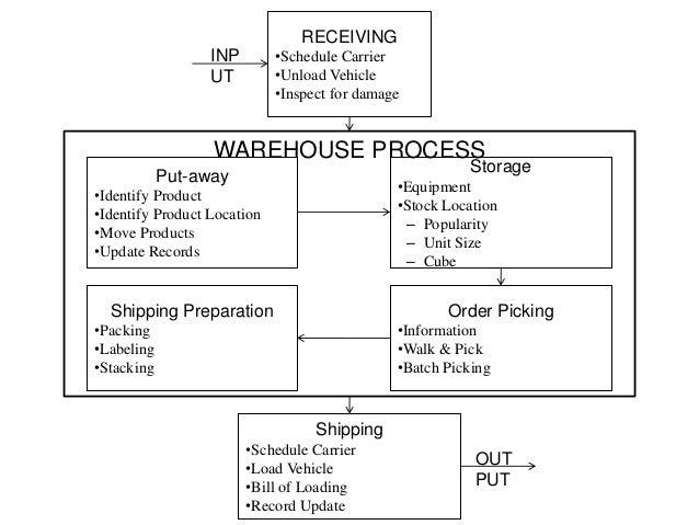 warehousing[1]