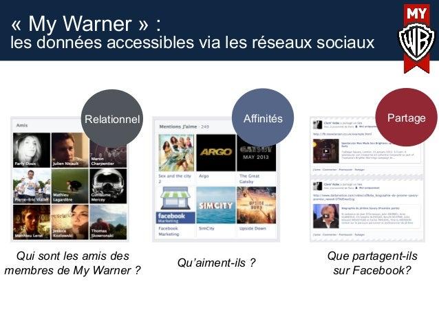 « My Warner » :les données accessibles via les réseaux sociauxAffinitésRelationnel PartageQui sont les amis desmembres de ...